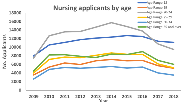 nursing applicants by age
